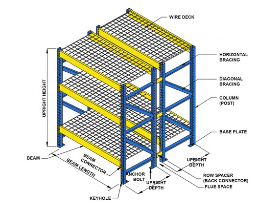 Learn Common Terms Used for Components of a Pallet Rack System